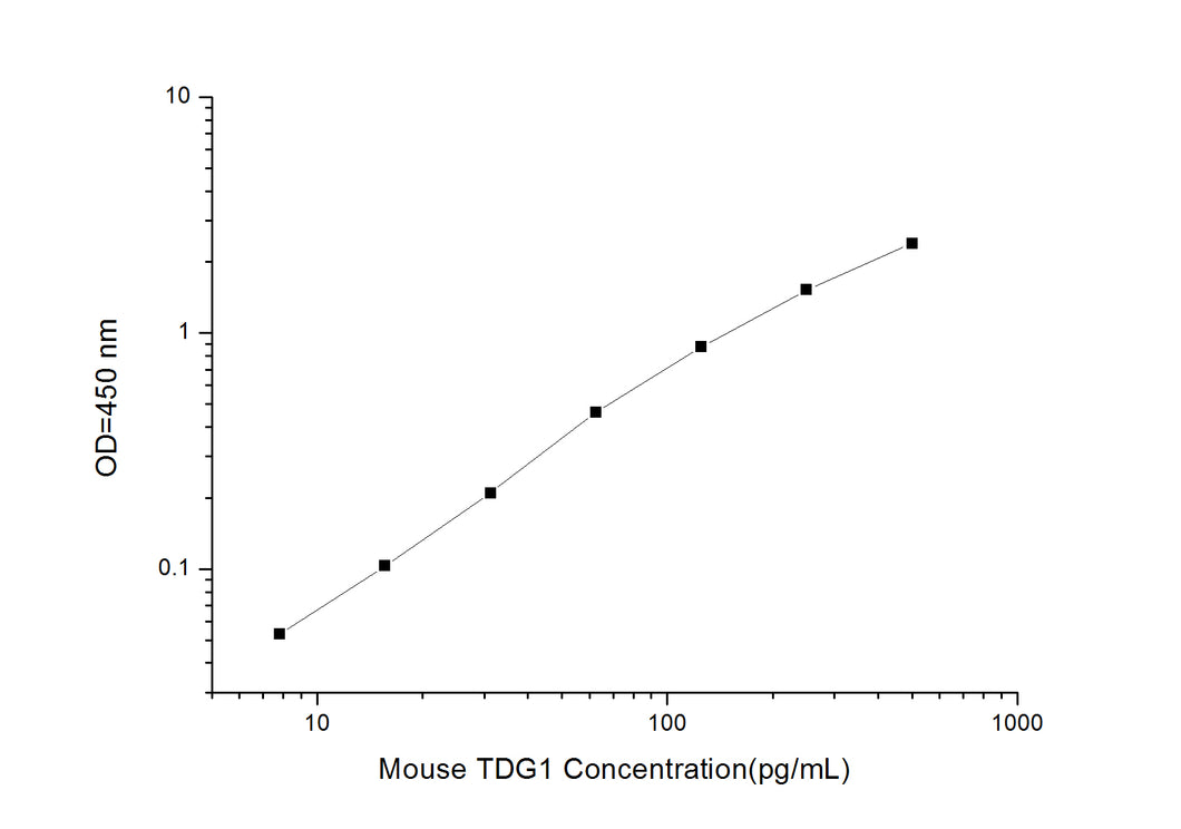 Mouse TDG1 (Teratocarcinoma Derived Growth Factor 1) ELISA Kit