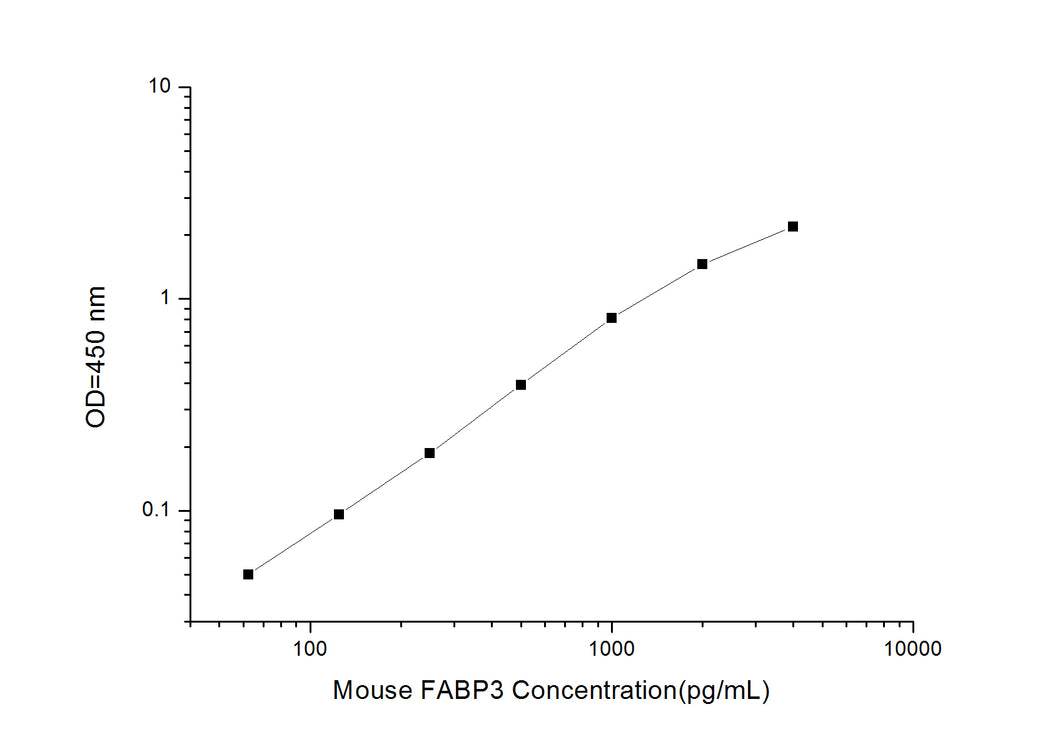 Mouse FABP3 (Fatty Acid Binding Protein 3, Muscle and Heart) ELISA Kit