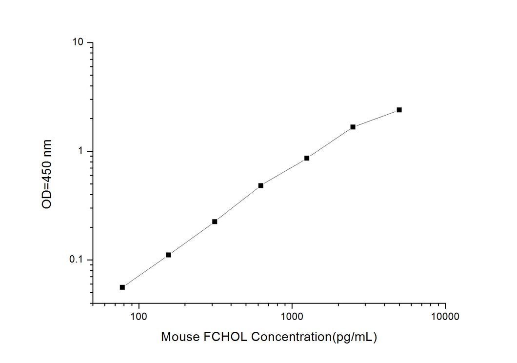 Mouse FCHOL(Free cholesterol)ELISA kit