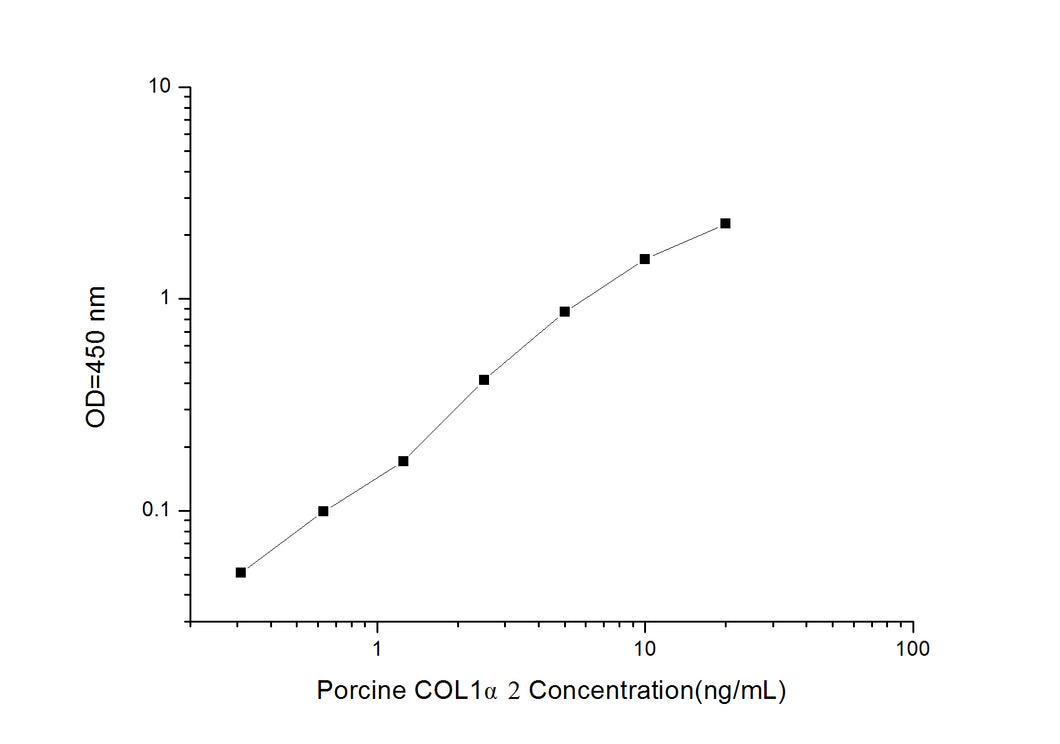 Porcine COL1?2 (Collagen Type I Alpha 2) ELISA Kit