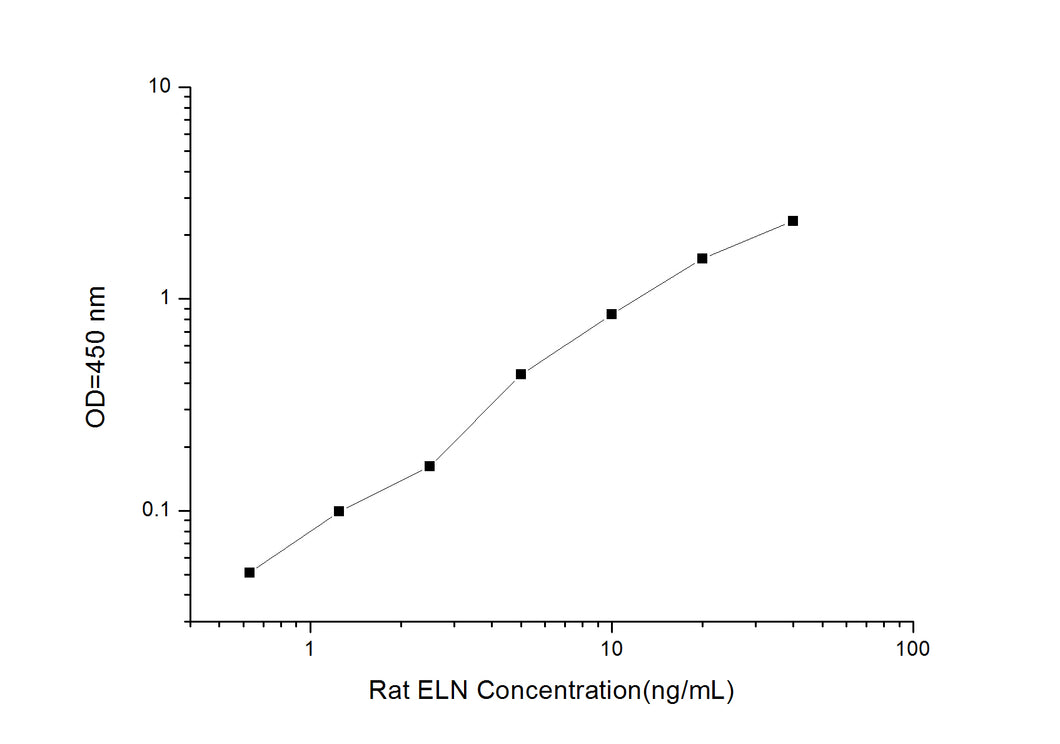 Rat ELN (Elastin) ELISA Kit
