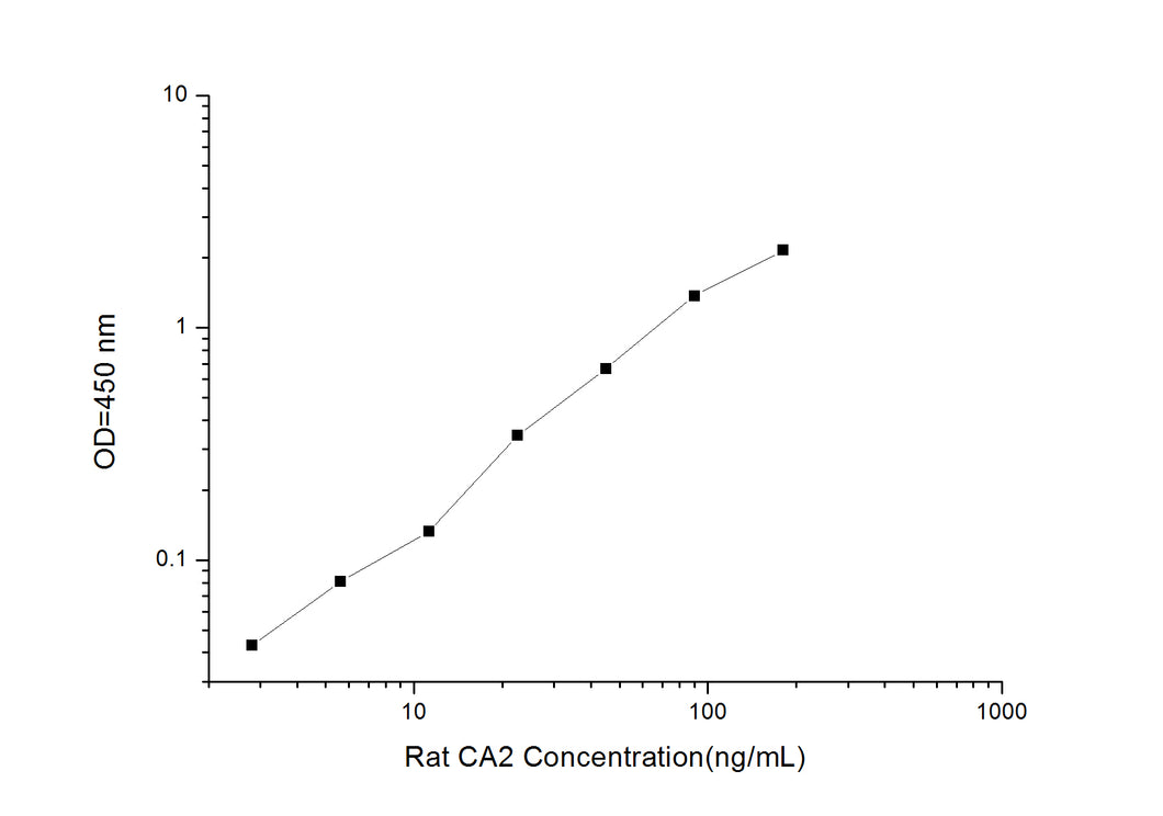 Rat CA2 (Carbonic Anhydrase II) ELISA Kit
