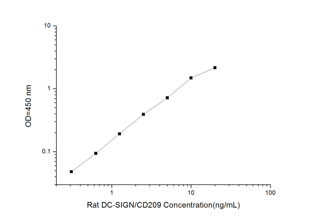 Rat DC-SIGN/CD209 (DC Specific Intercellular Adhesion Molecule 3-Grabbing Nonintegrin) ELISA Kit