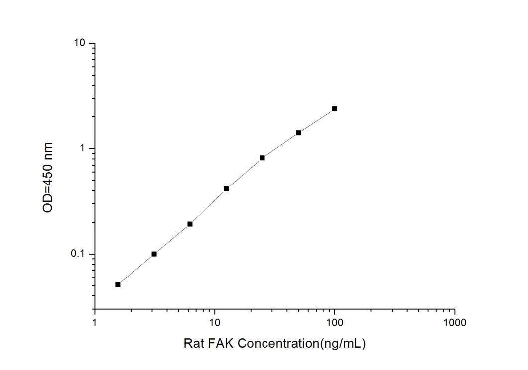 Rat FAK (Focal Adhesion Kinase) ELISA Kit