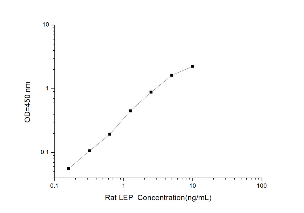 Rat LEP (Leptin) ELISA Kit