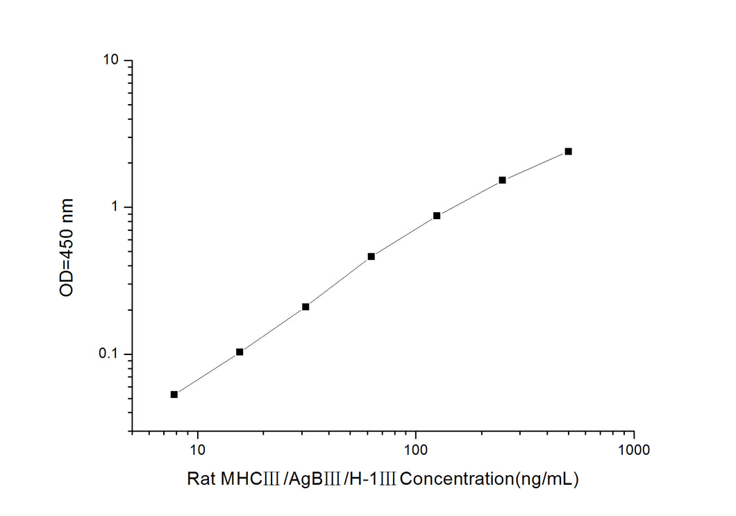 Rat MHC?/AgB?/H-1?(Major  Histocompatibility Complex?) ELISA Kit