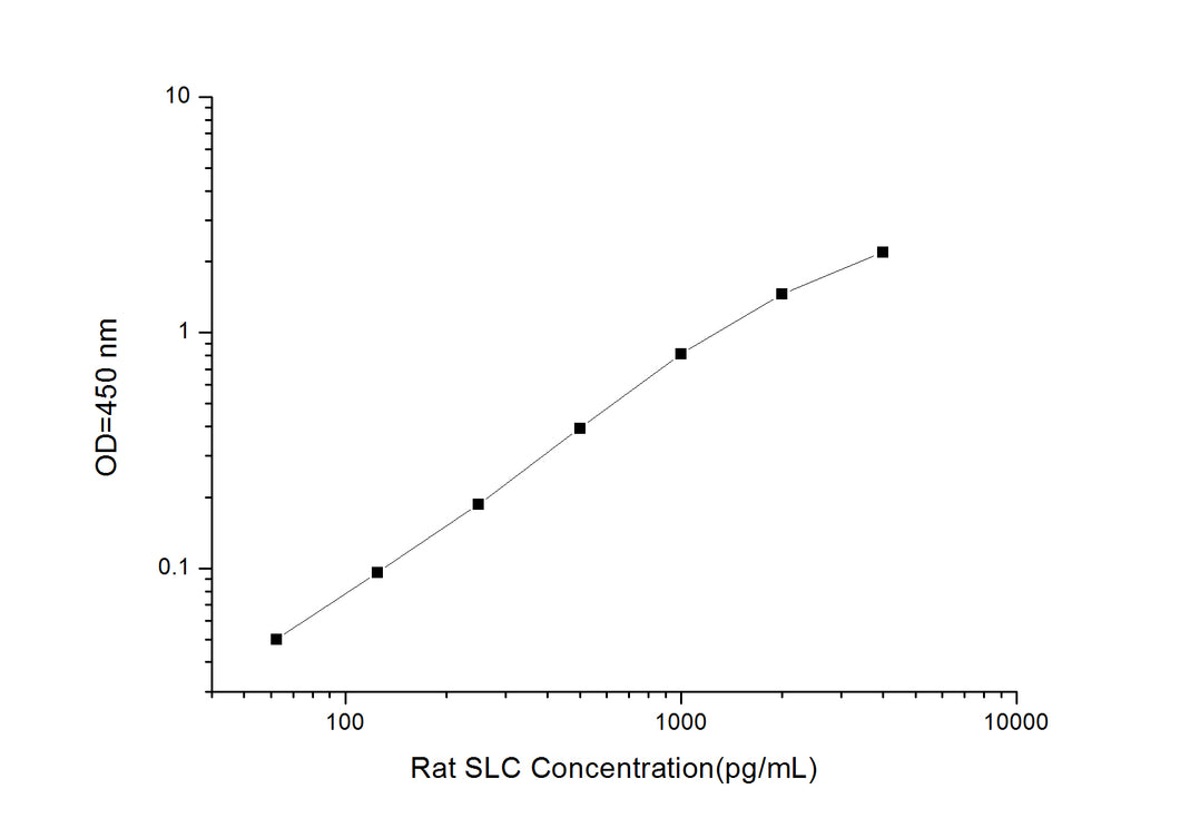 Rat SLC (Secondary Lymphoid Tissue Chemokine) ELISA Kit