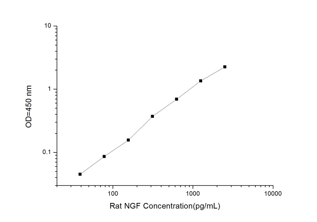 Rat NGF (Nerve Growth Factor) ELISA Kit
