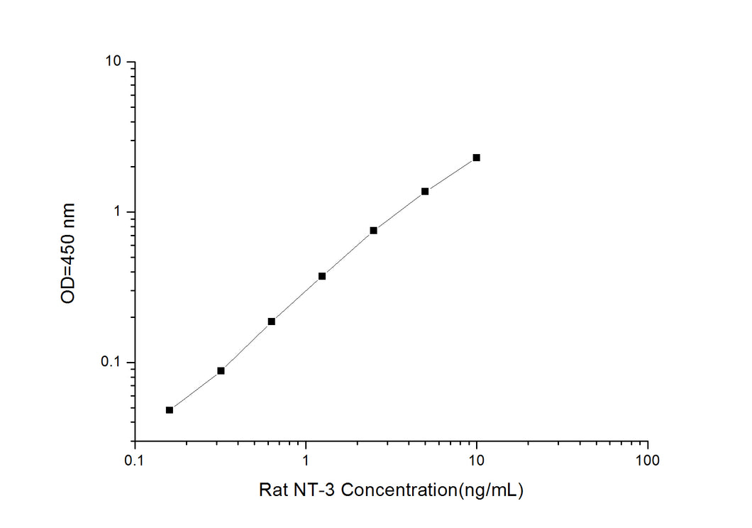 Rat NT-3 (Neurotrophin 3) ELISA Kit