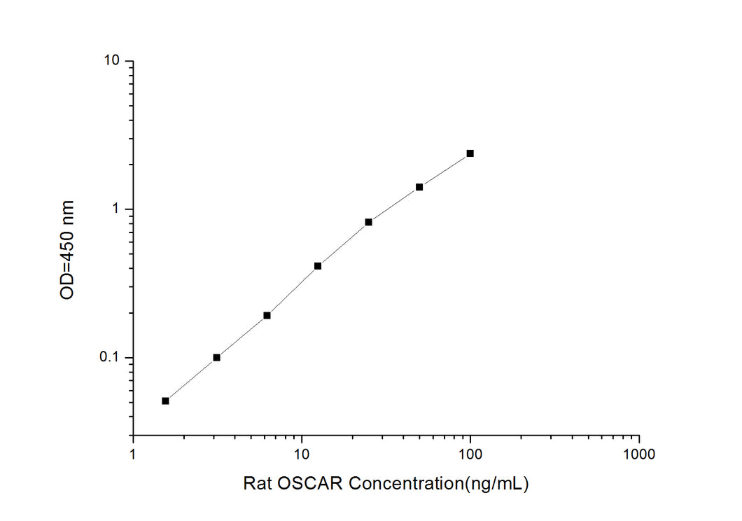 Rat OSCAR (Osteoclast Associated Receptor) ELISA Kit