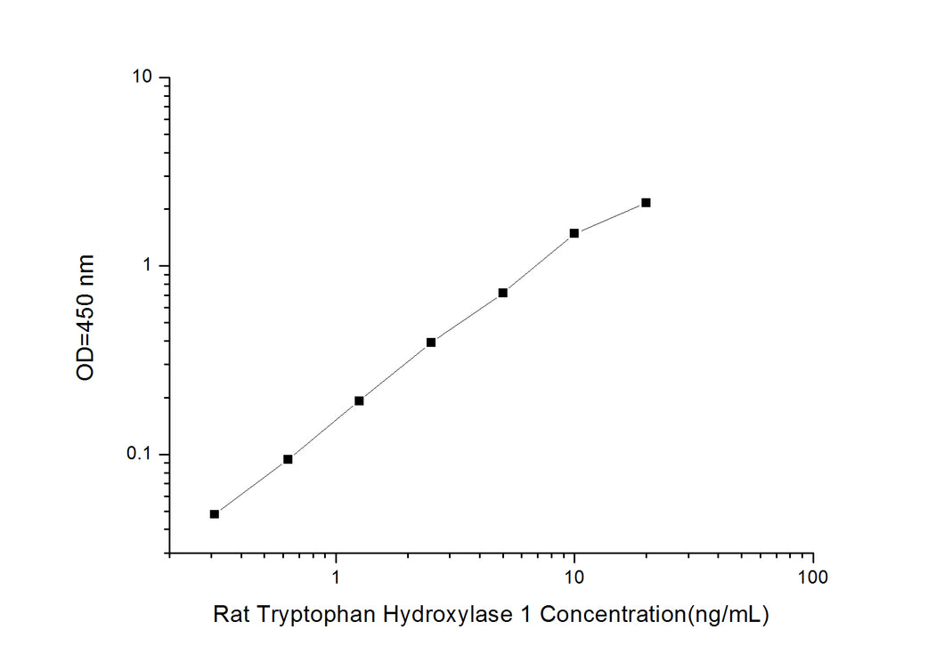 Rat Tryptophan Hydroxylase 1(TPH1) ELISA Kit