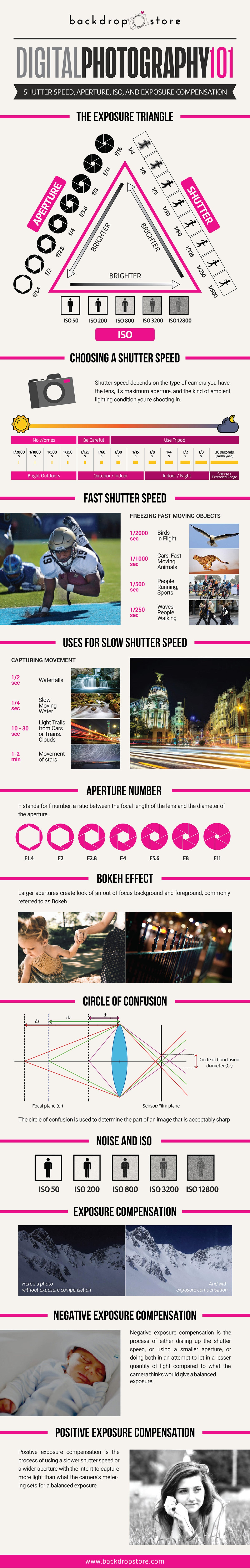 Digital Photography 101 Infographic