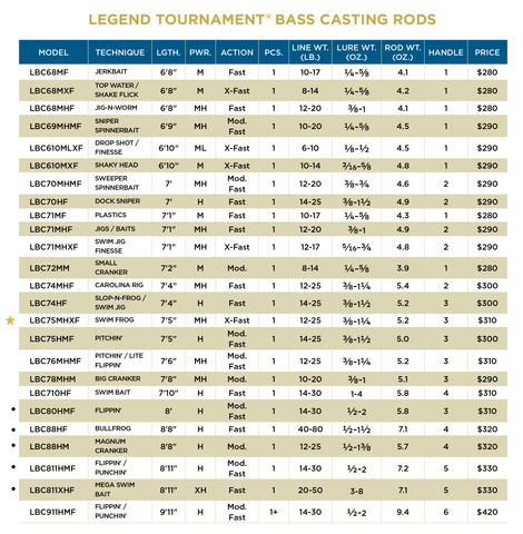 LEGEND TOURNAMENT® BASS CASTING RODS