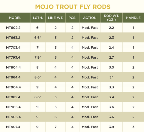 MOJO TROUT RODS