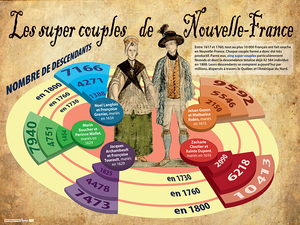 [004] Les super-couples de Nouvelle-France
