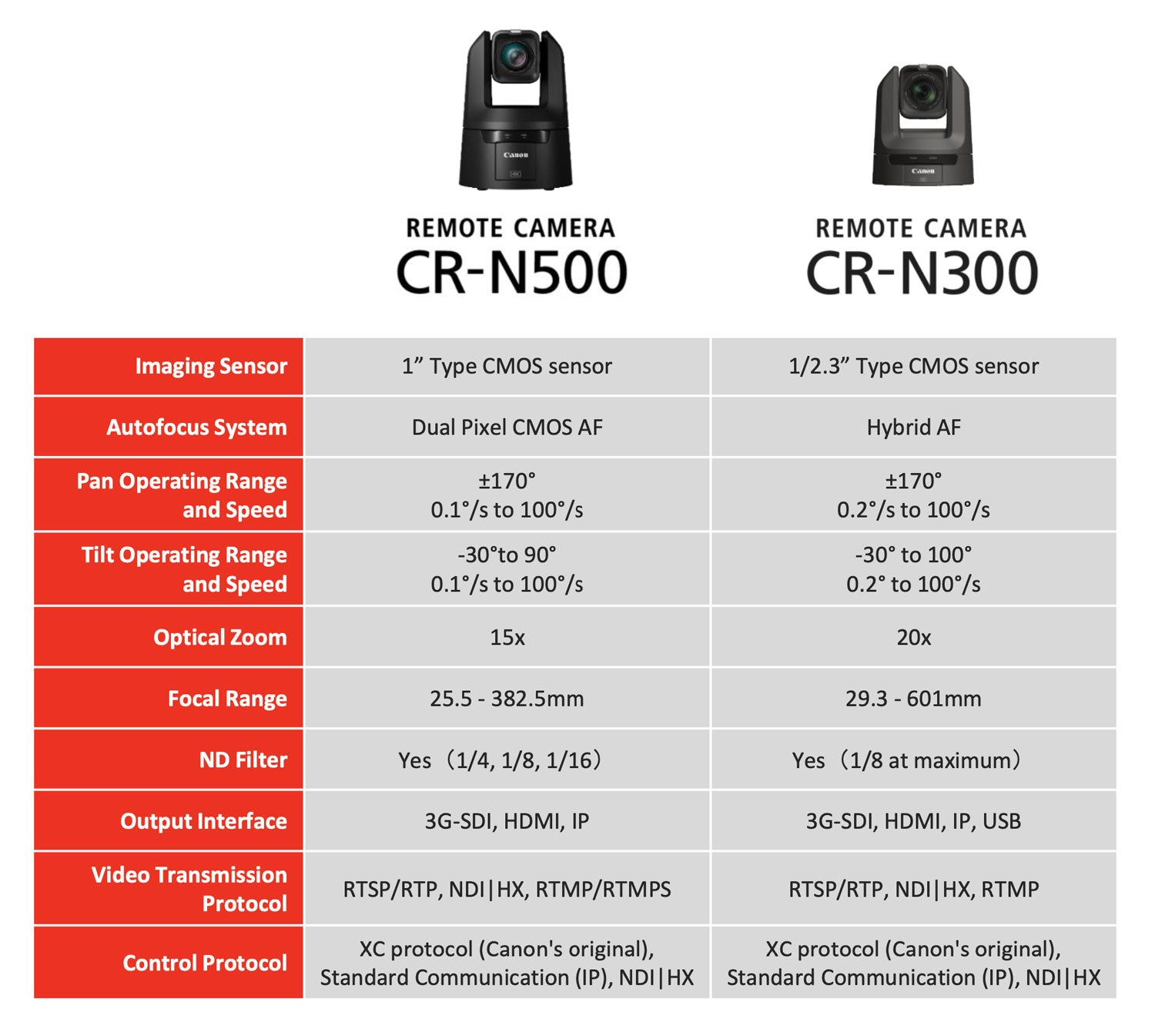 Canon CR-N500 and CR-N300 product comparison