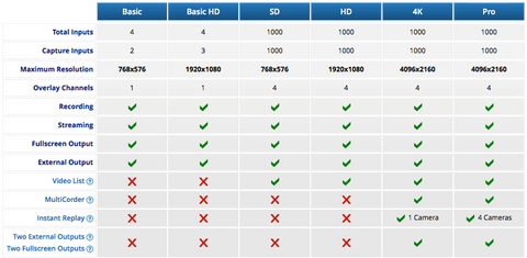 vMix software comparison table