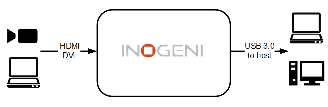 Inogeni 4K HDMI to USB3.0 Capture Image 1
