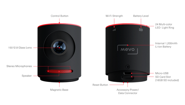 Mevo features