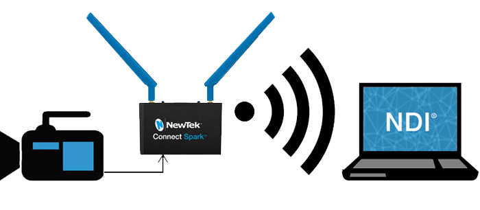 NewTek Connect Spark HDMI to NDI Converter Image 1