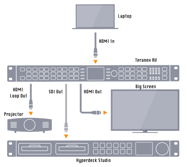 Blackmagic Design Teranex AV Diagram