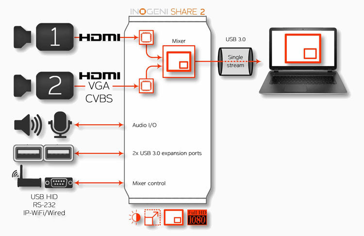 Inogeni Share 2 - Dual Video to USB 3.0 Super-Converter Image 1