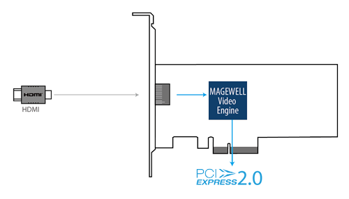 Magewell Pro Capture HDMI 4K connections