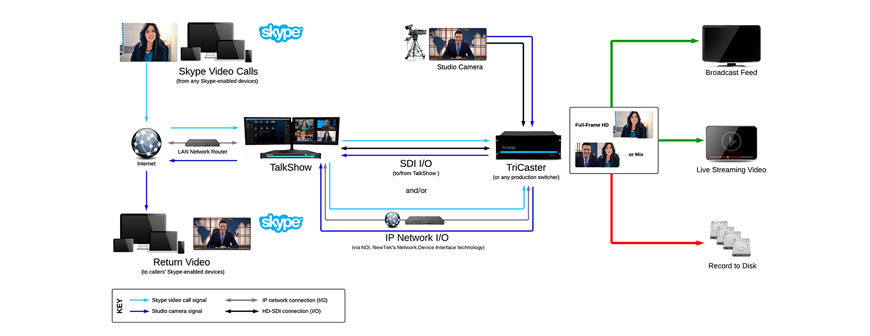 NewTek TalkShow workflow