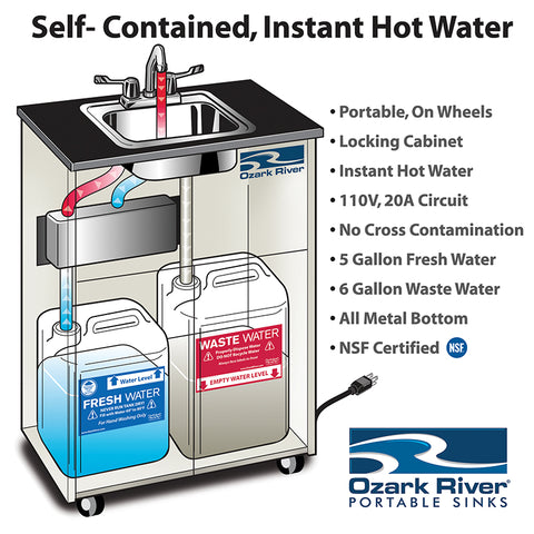 Please See The Image Below For An Example Of The Inner Workings Of A  Portable Sink.