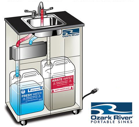 What Are Portable Sinks and How Do They Work?