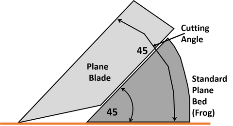 Hand Plane Cutting Angle or Angle of Attack