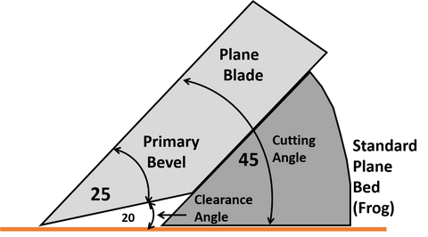 Hand Plane Clearance Angle or Relief Angle