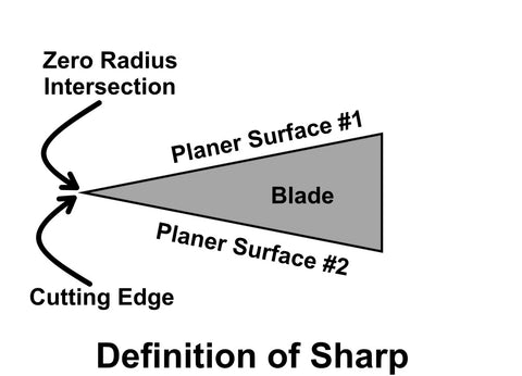Definition of a Sharp Hand Blade