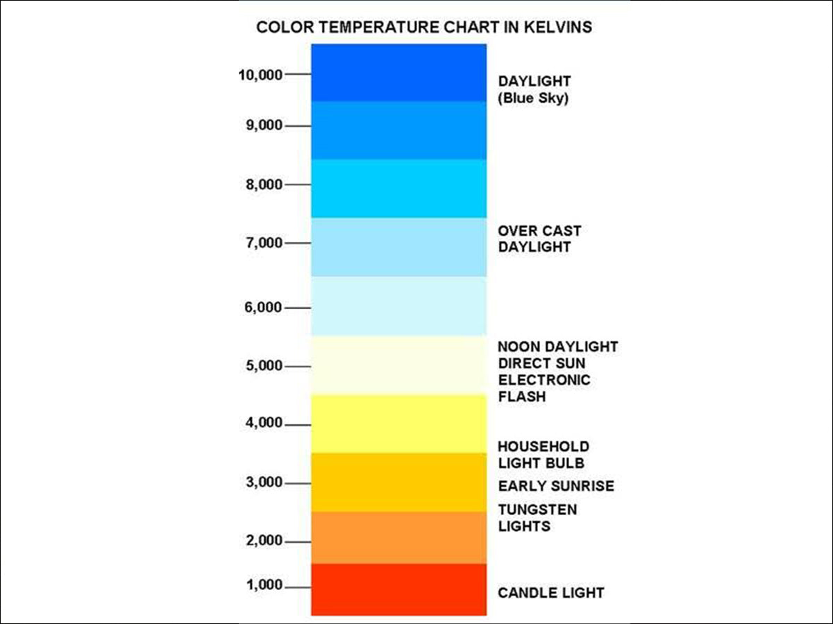 Color temperature chart choice image free any chart examples kelvin color temp chart gallery free any chart examples kelvin color temp chart gallery free any nvjuhfo Choice Image