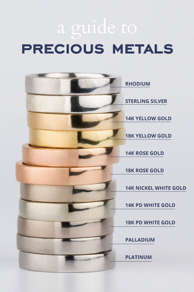 Precious Metals Comparison Corey Egan
