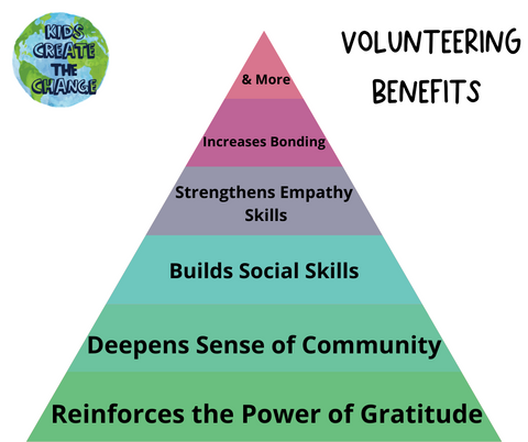 Volunteering Benefits for Kids, the power of gratitude, sense of community, builds social skills, increases empathy and bonding, and more.
