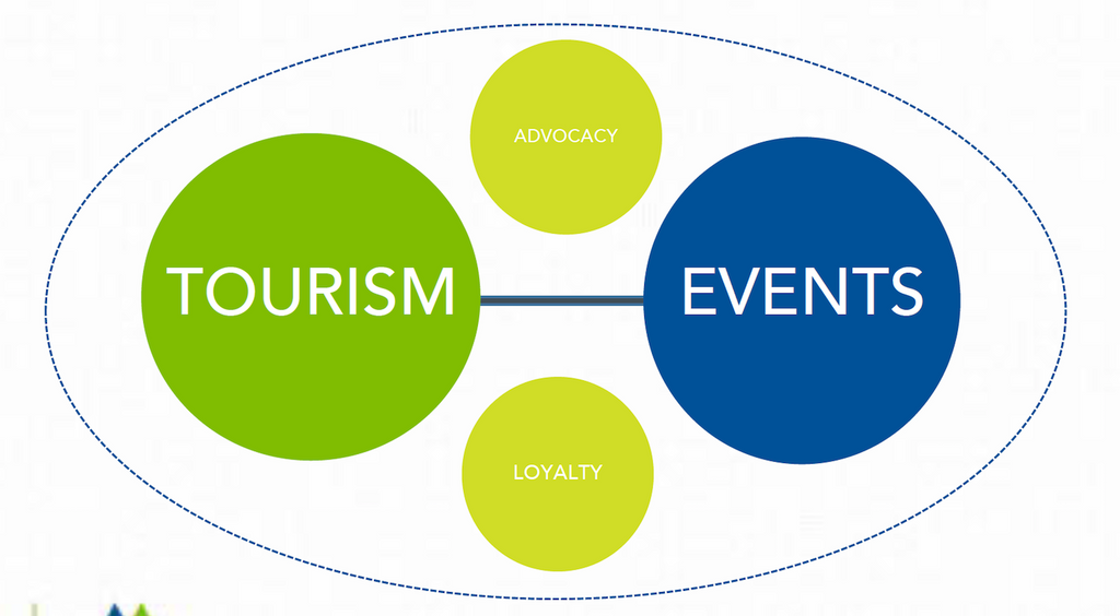 A Special Relationship: Events and Tourism