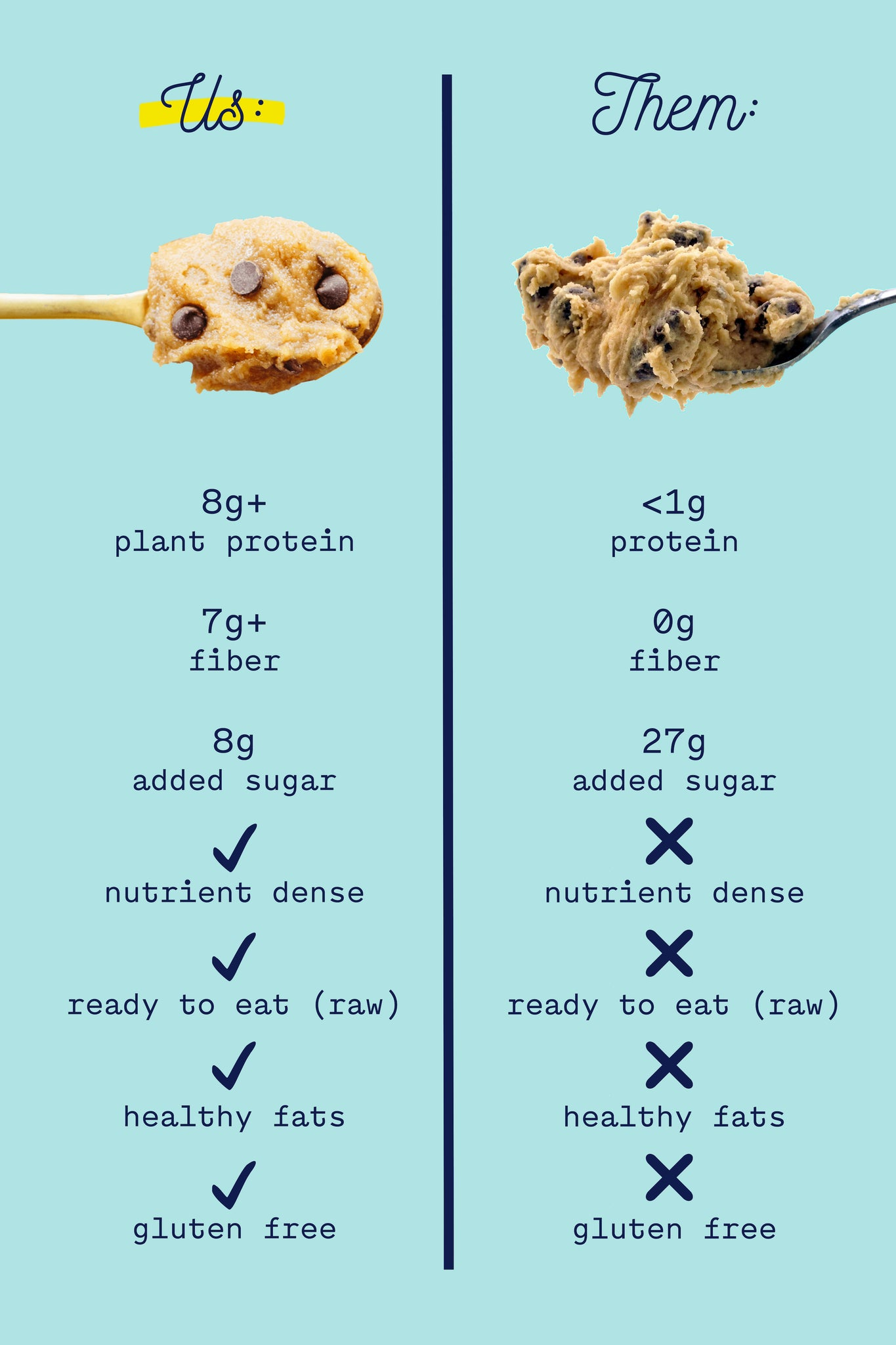 Our cookie dough vs. theirs!