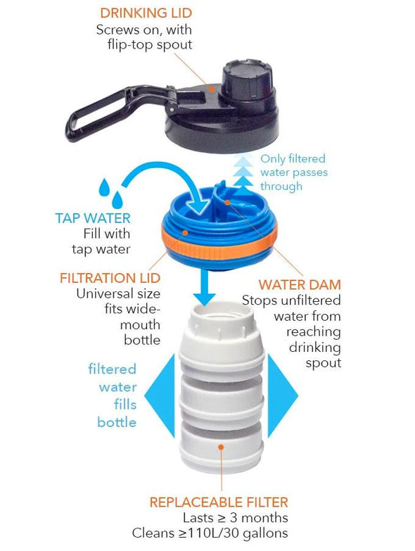 how tap water filter works with water bottles