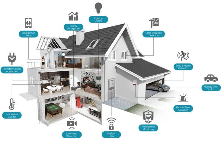 Top 15 Best Sensors used in IoT Applications