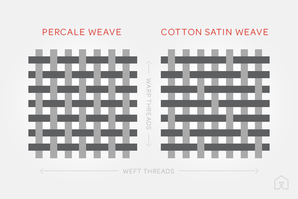 percale or sateen weave