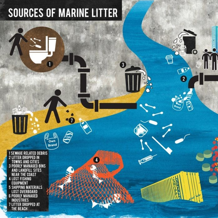 PLASTIC POLLUTION – FACTS AND FIGURES