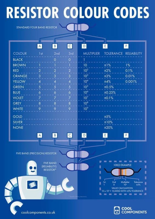 Resistor Colour Codes - Educational Poster - Education