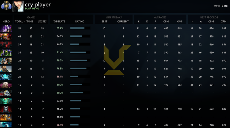 Divine III | MMR: 5010 - Behavior: 9845