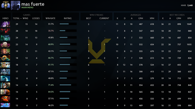 Divine V | MMR: 5440 - Behavior: 7497