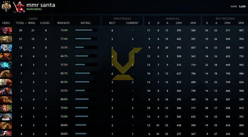 Legend IV | MMR: 3600 - Behavior: 9565