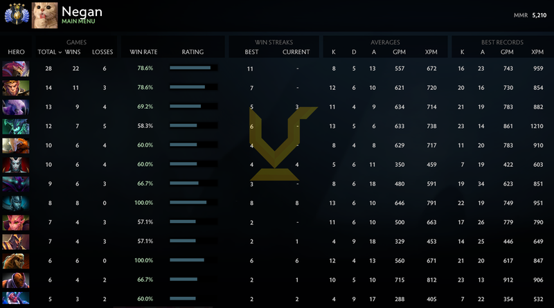 Divine IV | MMR: 5210 - Behavior: 10000