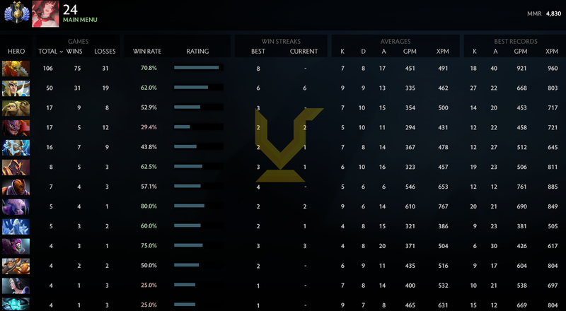 Divine II | MMR: 4830 - Behavior: 10000