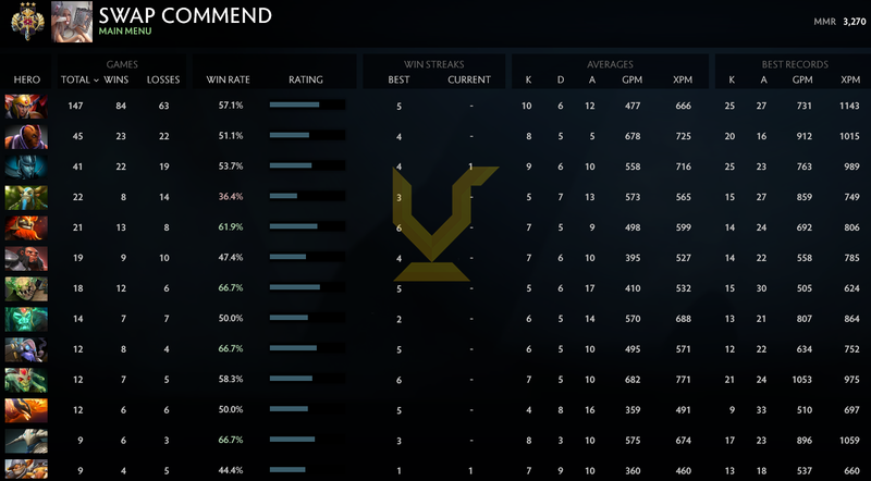Legend III | MMR: 3270 - Behavior: 9895