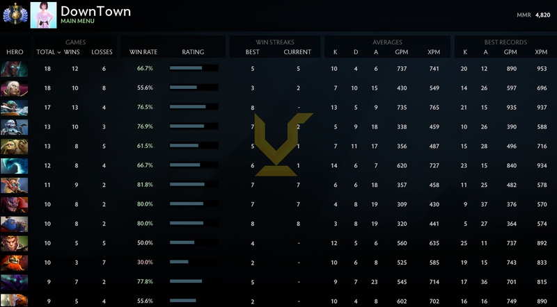Divine I | MMR: 4820 - Behavior: 9675